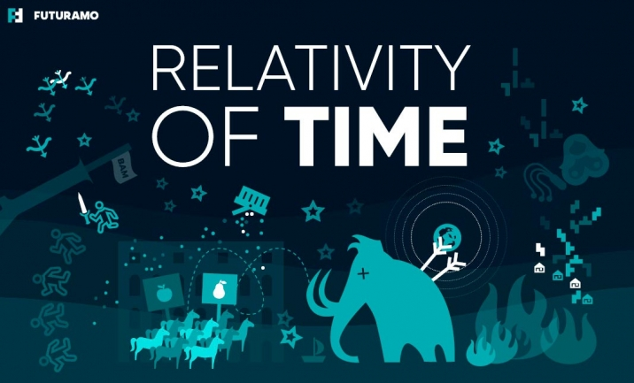 Relativity of Time website