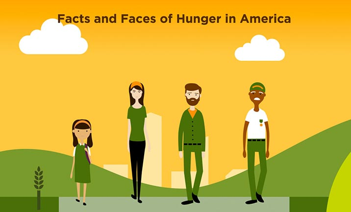 Hunger in America website