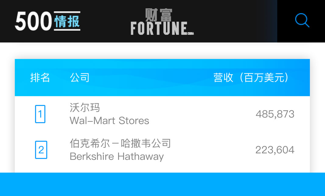 Fortune 500 China website